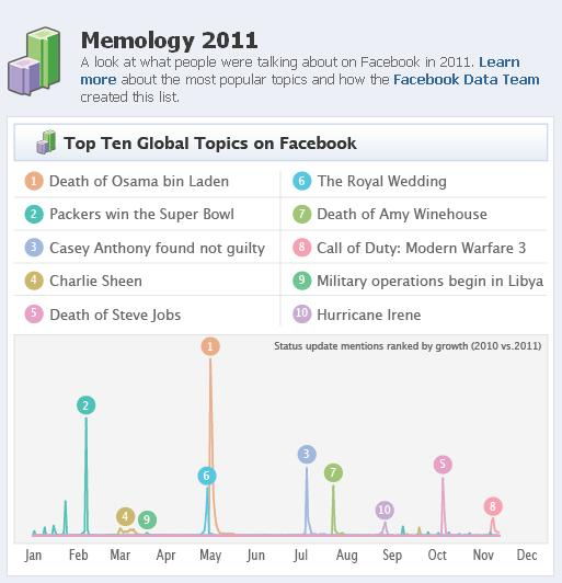 Lo más popular en Facebook en 2011 a escala global