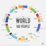 Infografía 'The world as 100 people'